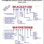 Чем отличаются серии стиральных машин Bosch