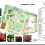 Ландшафтное проектирование участка — что это и как делается
